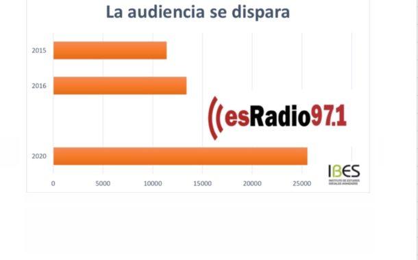 Superamos los 25.000 oyentes